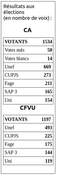 Résultats des élections 2019 aux conseils centraux de l'université Paris 3