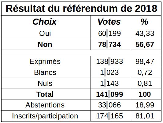 Tableau kanaky Réferendum 2018