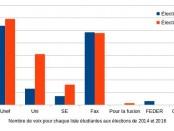 Résultats des elections à l'Université de Nanterre